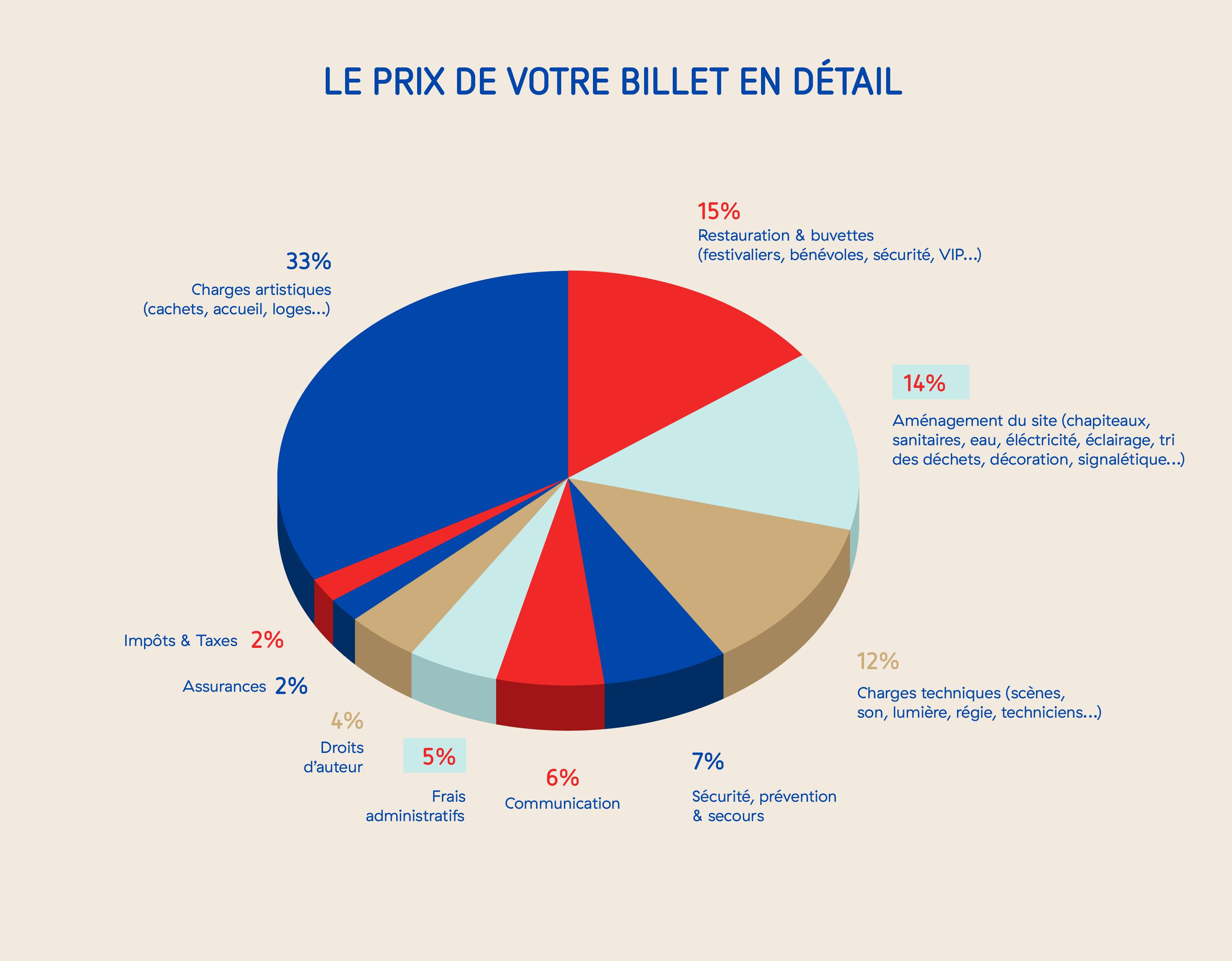 p2n16-camembert-stats-billet